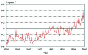 Trend kenaikan suhu membimbangkan kita terhadap isu pemanasan global