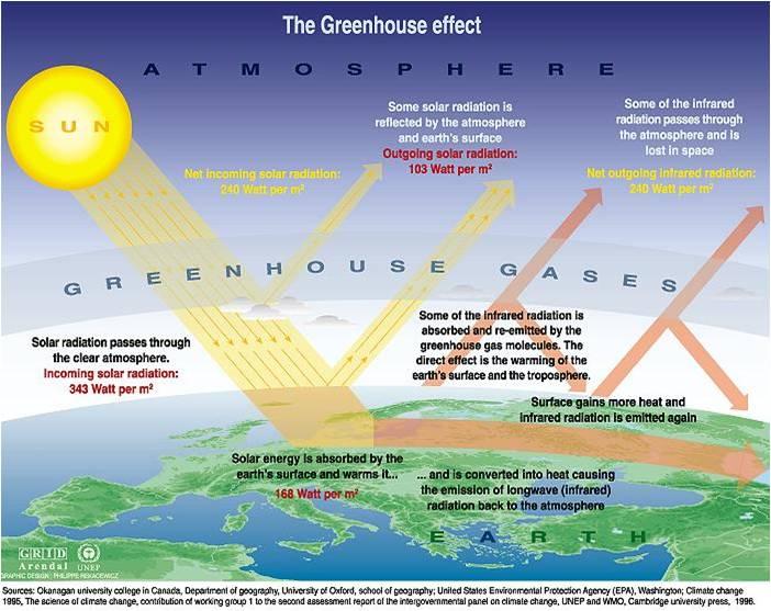 powerpoint tentang pemanasan global