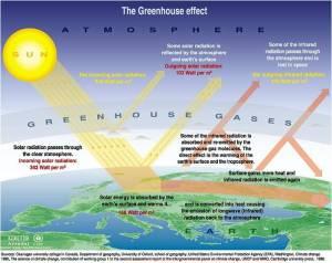 Suhu bumi akan meningkat
