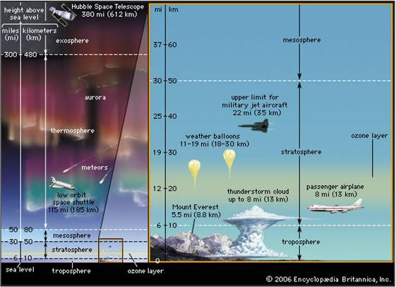 Lapisan ozon yang melindungi bumi daripada sinaran ultar ungu