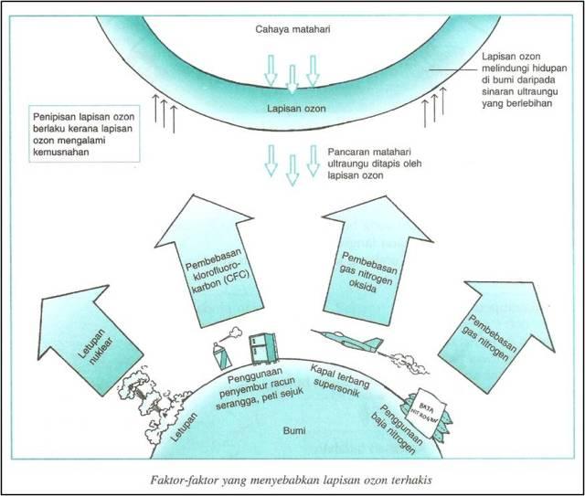 Faktor-faktor penipisan lapian ozon